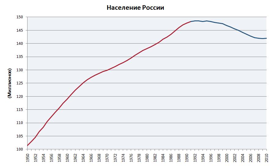 Почему сокращается численность жителей России?